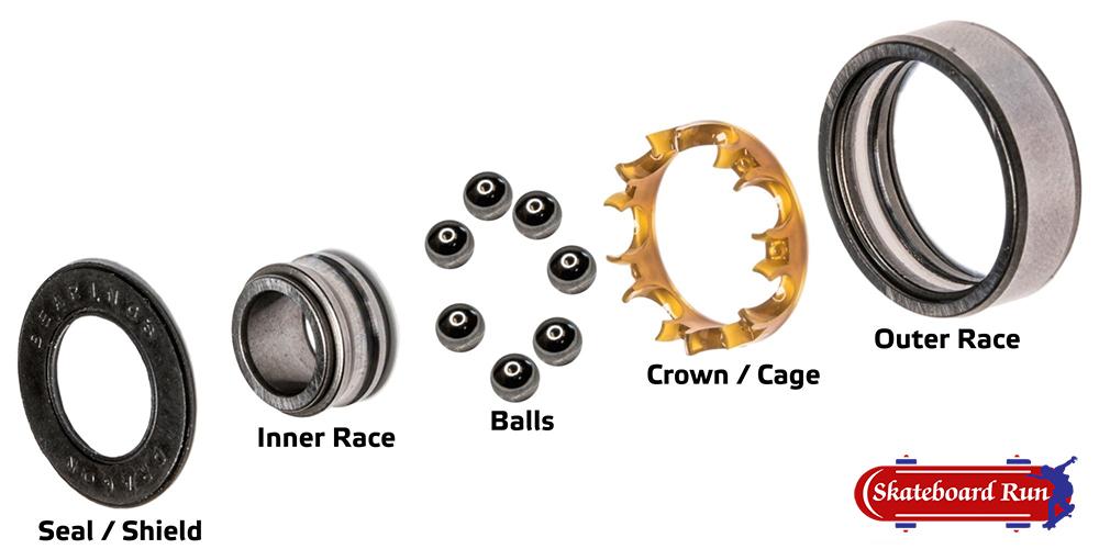 how do skateboard bearings works-skateboardrun